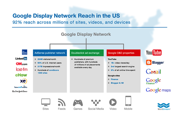 graphic that shows google display network's reach in the US across millions of sites, videos, and devices including LinkedIn, CNN, lastfm, eHow, xe, howstuffworks, The New York Times, YouTube, Blogger, Gmail, Google Finance, and Google maps