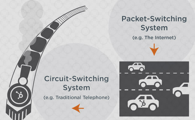 packet-switching-circuit-switching
