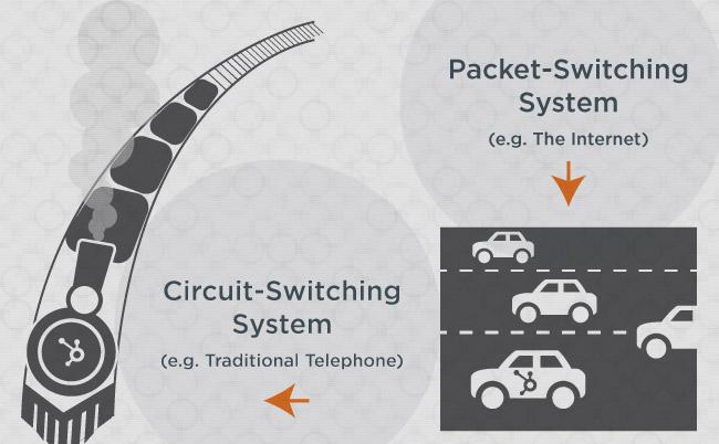 packet-switching-circuit-switching