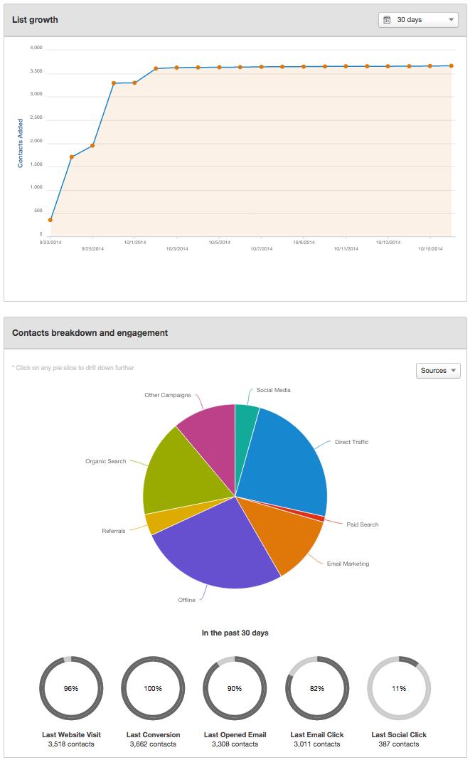 Has_filled_in__inbound_2014_marketing_product_showcase_webinar___HubSpot