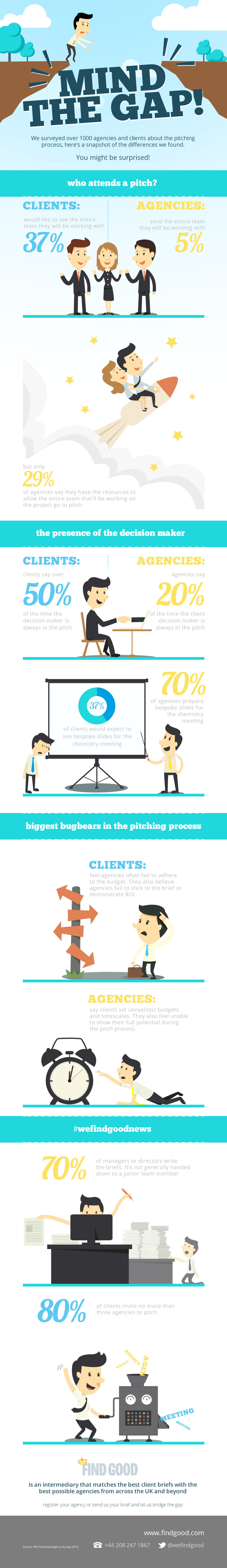 How Clients and Agencies View the Pitching Process [Infographic]