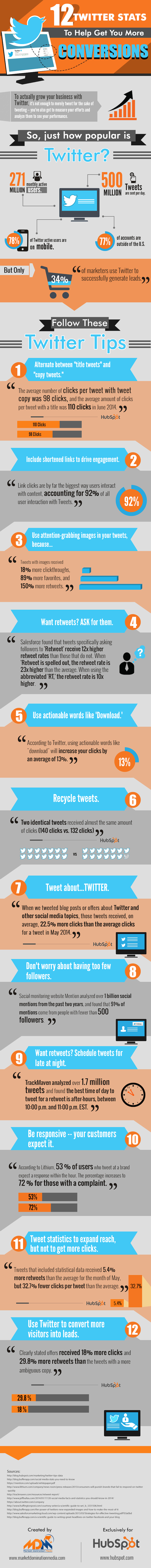 12-twitter-stats-to-help-get-you-more-conversions