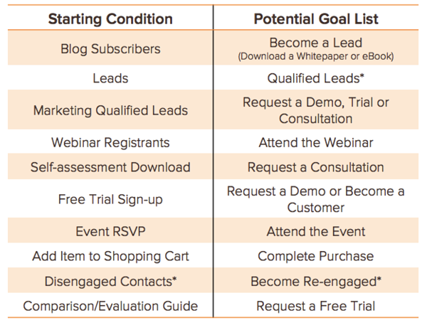 Starts_and_goal_lists