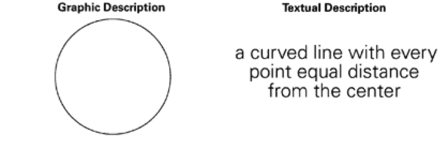 graphic-vs-textual-description