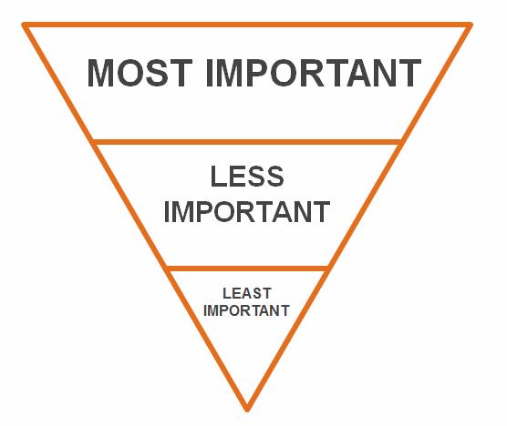 Inverted pyramid (journalism)