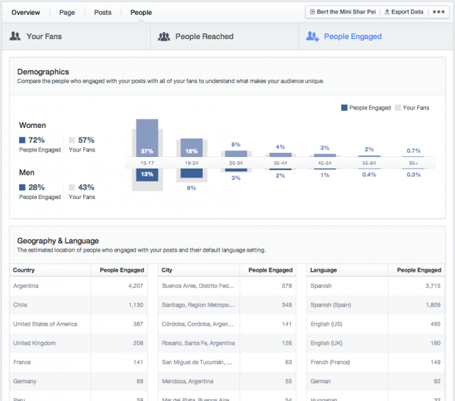 fb_insights_people_engaged
