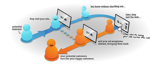what_is_retargeting