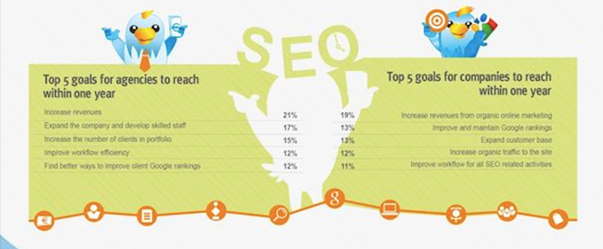 The State of SEO Agencies: Market Study on the Present and Future of SEO [Infographic]