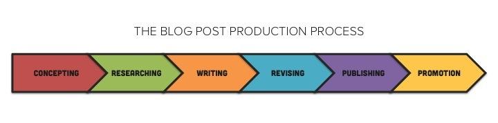 blog_post_production_process