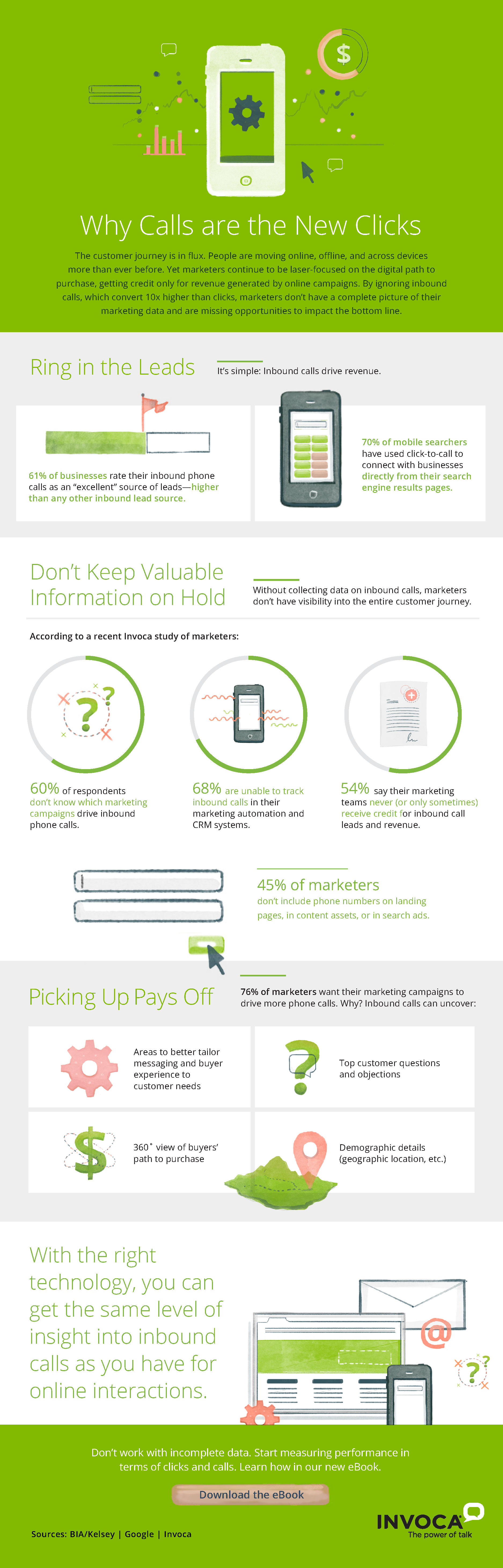 Calls_are_the_new_Clicks_Infographic