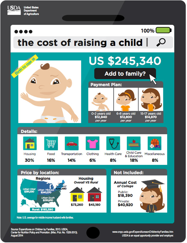 data_visualization_cost_of_child_example_1