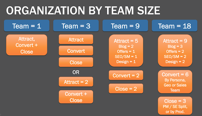 organizational-structure-slide