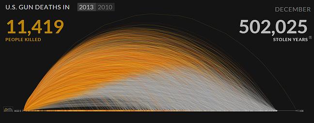 data_visualization_interactive_us_gun_deaths_example