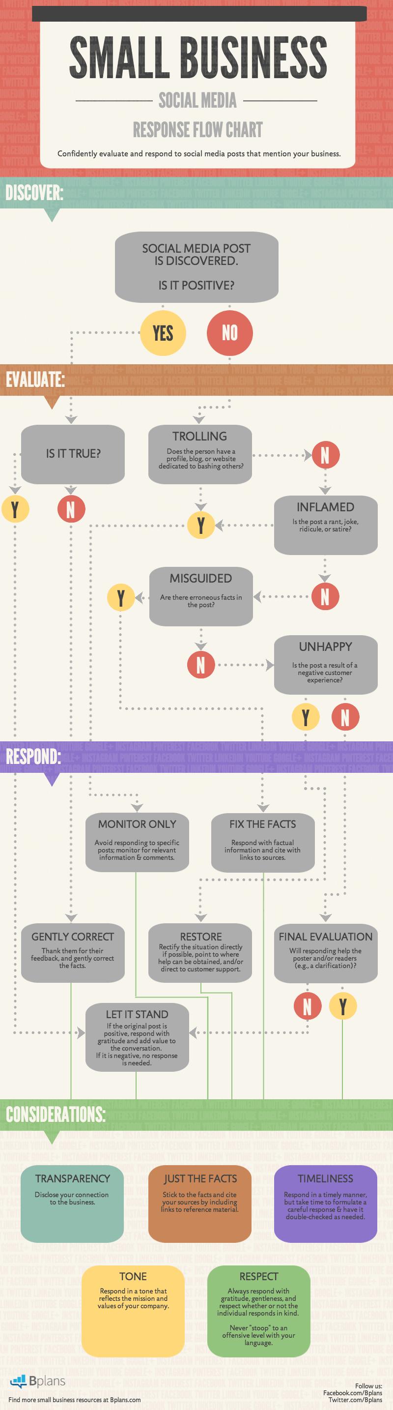 Social-Media-Response-Tree