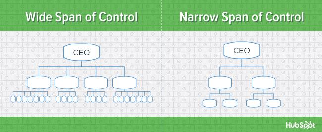 org-charts-span-of-control-blog