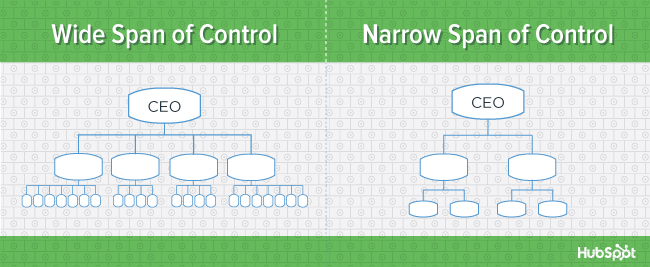 org-charts-span-of-control-blog