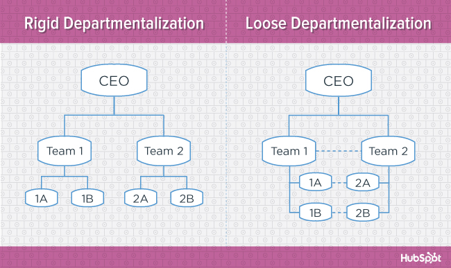 org-charts-departmentalization-blog