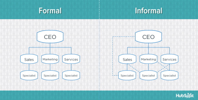 org-charts-formalization-blog
