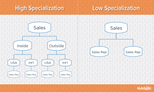 org-charts-specialization-blog