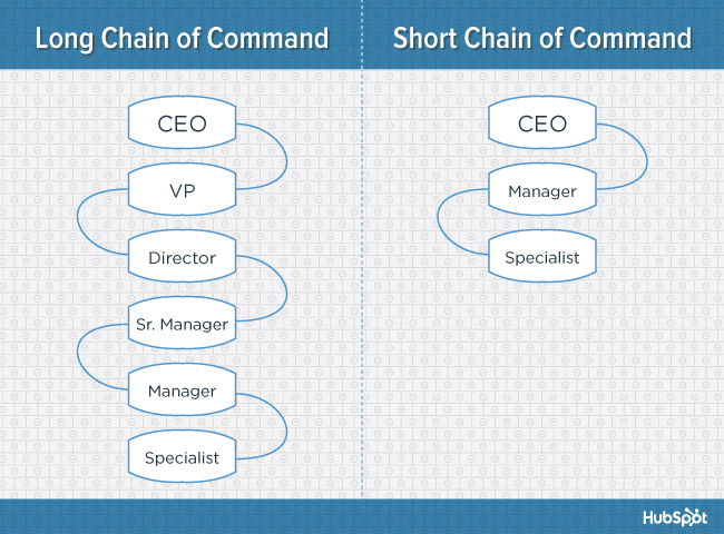 org-charts-chain-of-command-blog