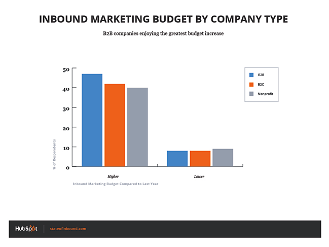 inbound_budget_by_company_type