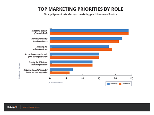 marketing_priorities_by_role