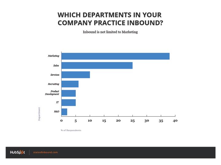 which_departments_practice_inbound