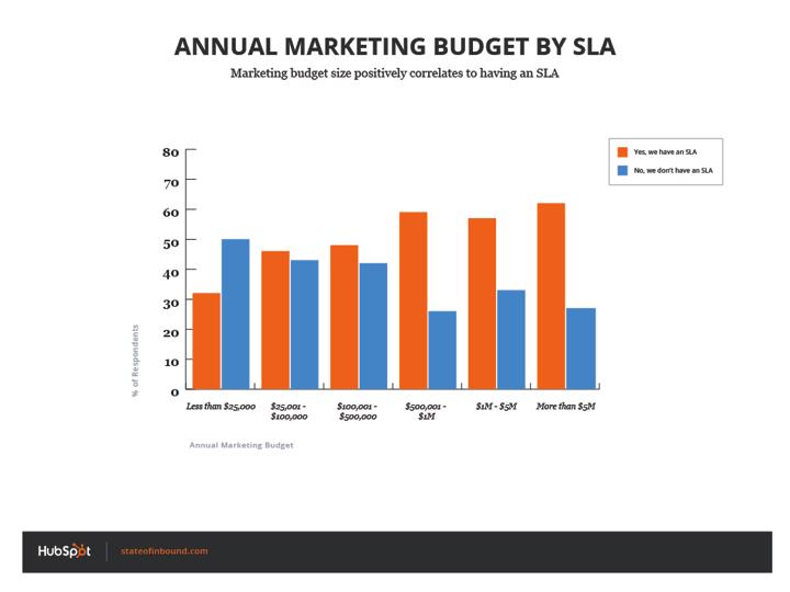 annual_budget_by_sla