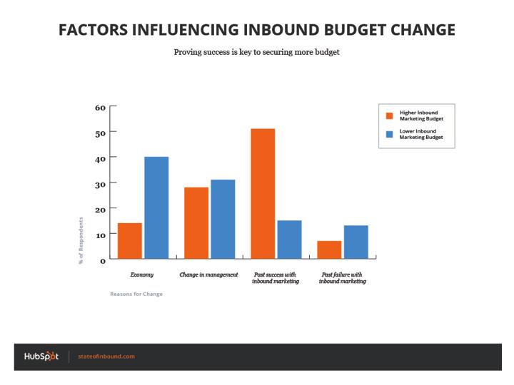 factors_influencing_budget_change