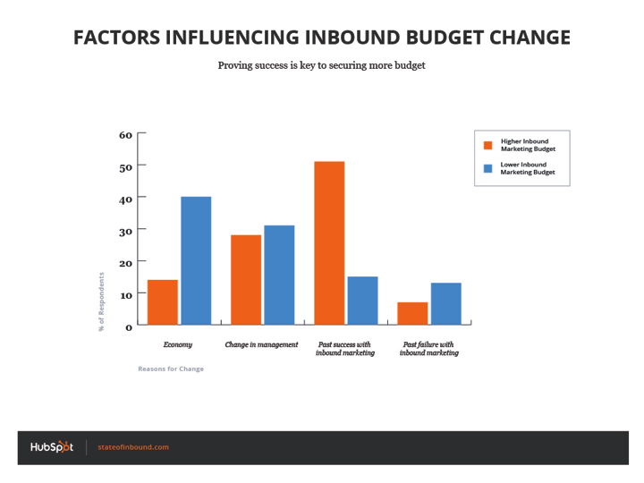 factors_influencing_budget_change