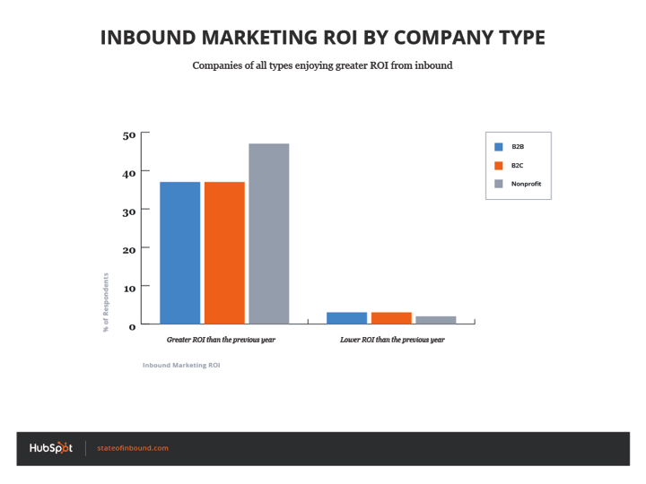 inbound_roi_by_company_type