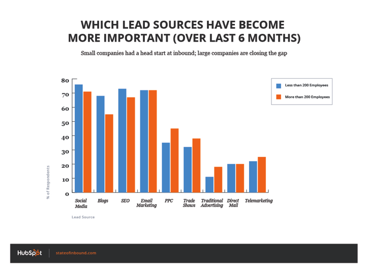 which_lead_sources_are_more_important_company_size