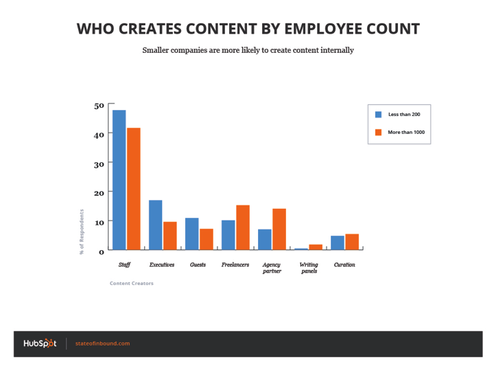 who_creates_content_employee_count