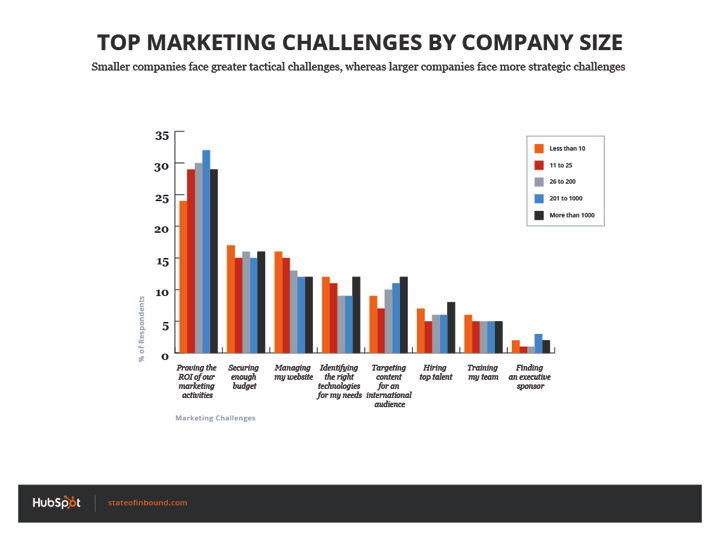 marketing_challenges_by_comapny_size