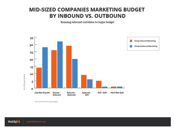 mid_size_inbound_outbound_budget