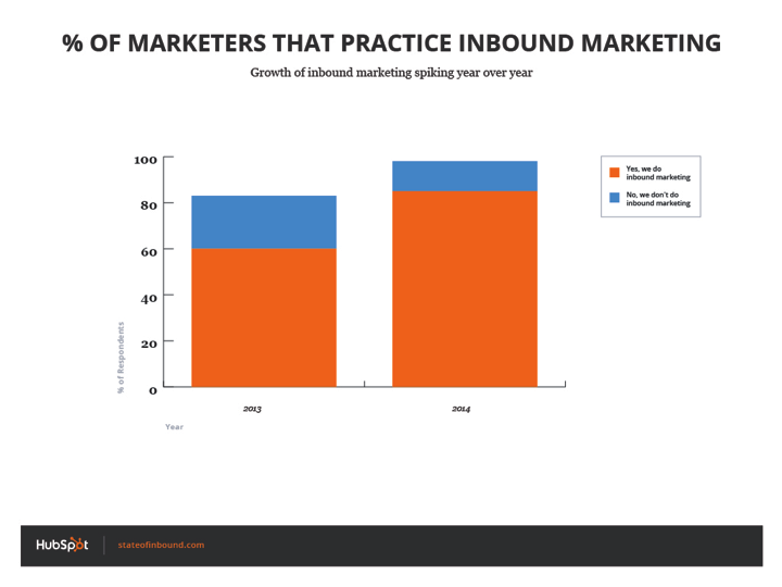 percent_of_marketers_by_practice_inbound