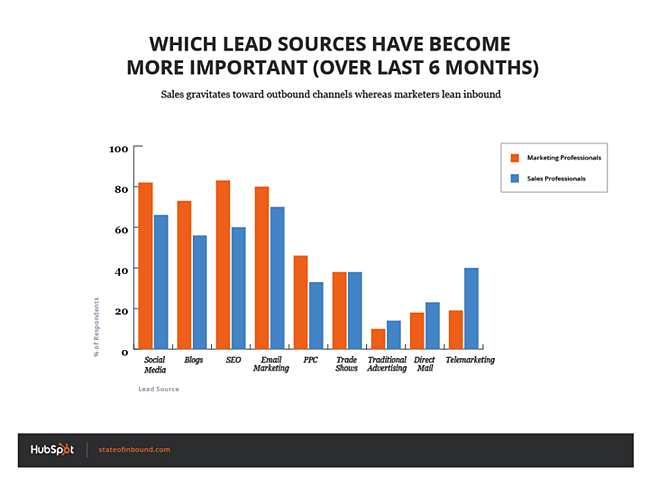 which_lead_sources_are_less_important