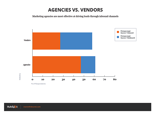 primary_lead_source_agencies_vs_vendors