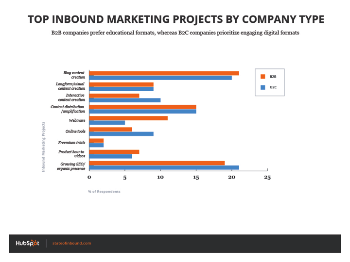 top_inbound_project_by_company_type