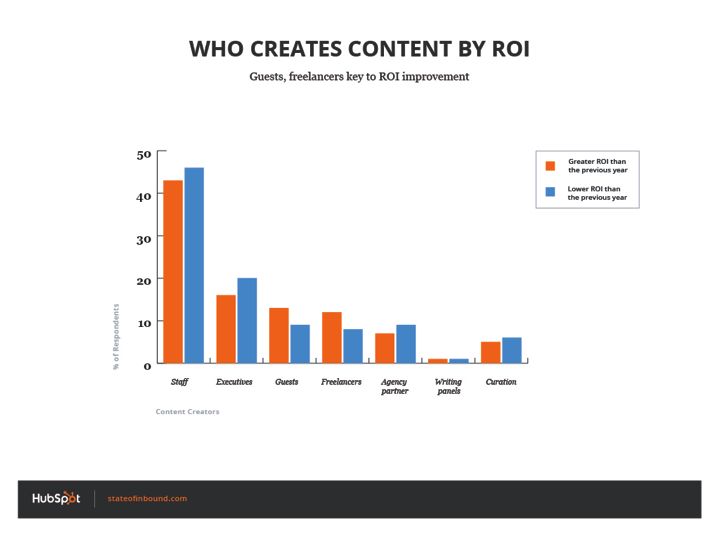 who_creates_content_by_ROI