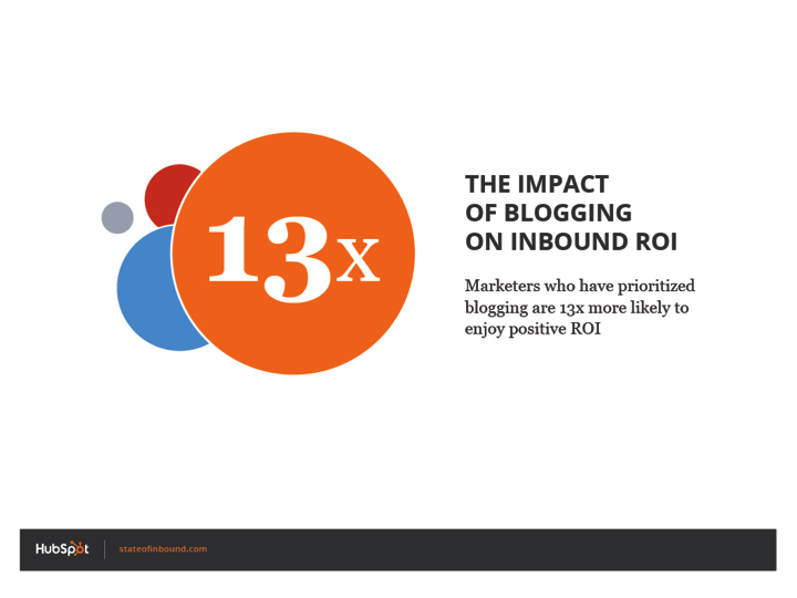 impact_of_blogging_roi