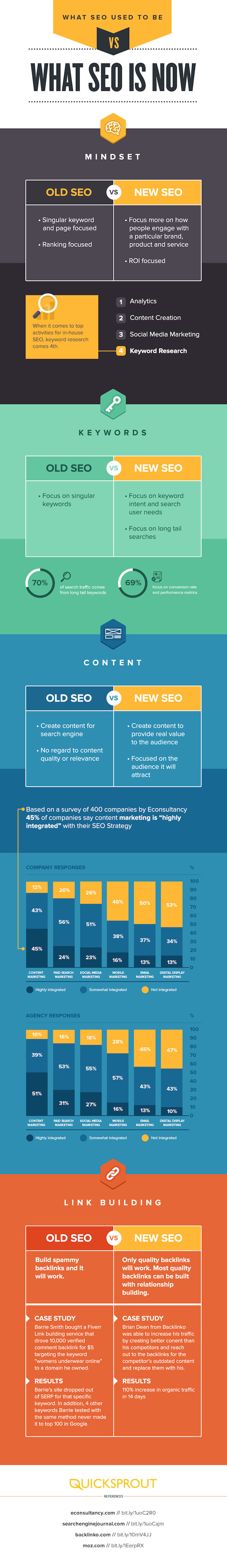 seo-then-vs-now