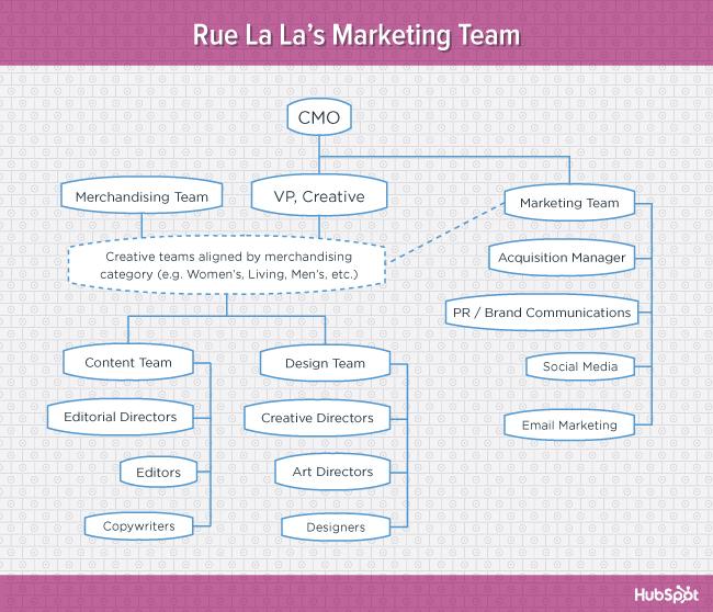 org-charts-ruelala-blog-1
