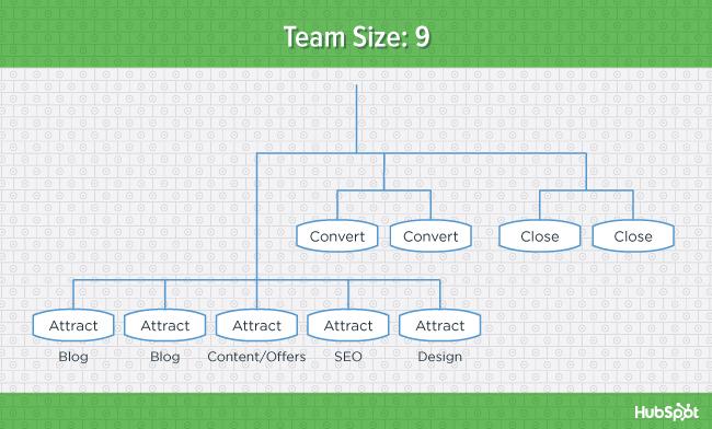 org-charts-team-9-blog