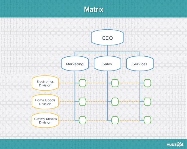 org-charts-matrix-blog