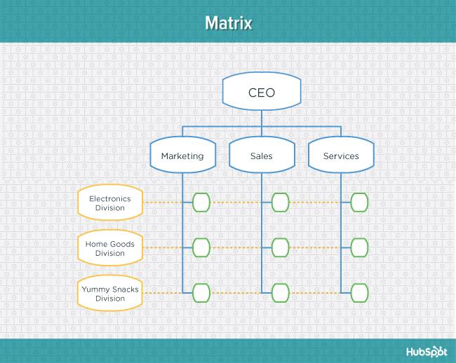 org-charts-matrix-blog