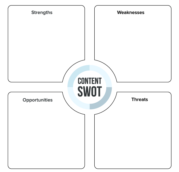 How to Use SWOT Analyses for Smarter Content Strategies – Template for Swot Analysis