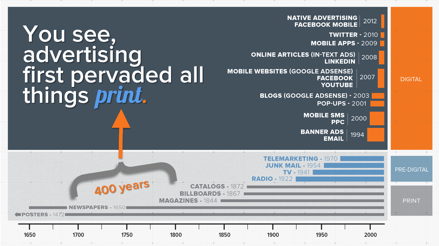 invasion_of_advertising_timeline_print_period