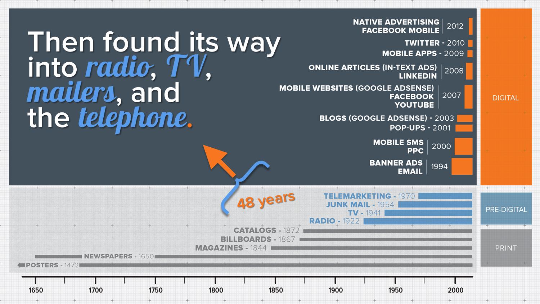 invasion_of_advertising_timeline_pre-digital_period