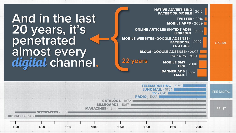 invasion_of_advertising_timeline_digital_period